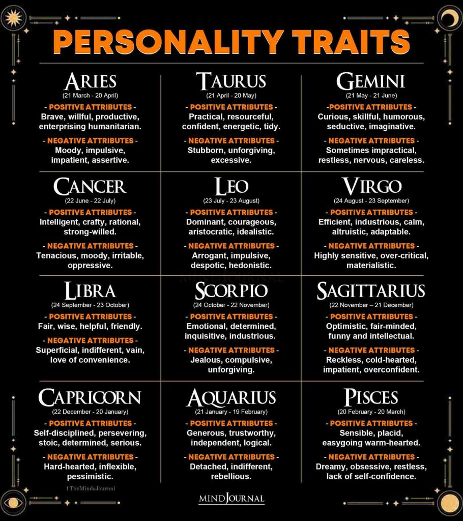 Zodiac Signs and Personality Traits